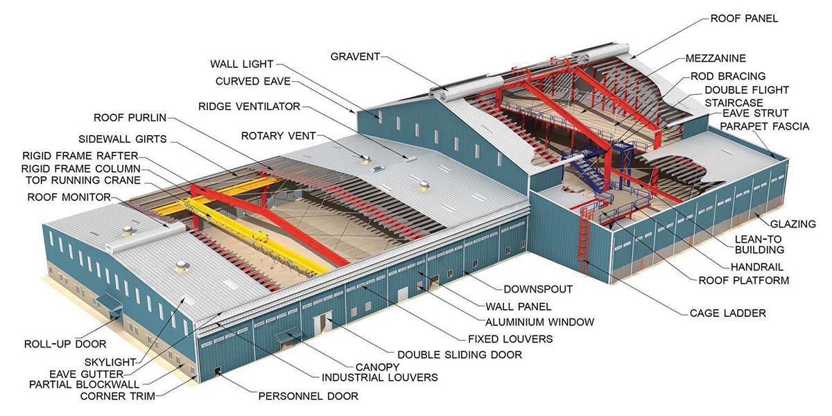 โรงงานสำเร็จรูป pantip